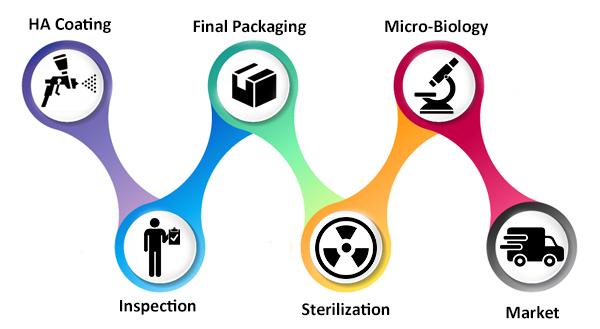 Plasma Biotal India Process
